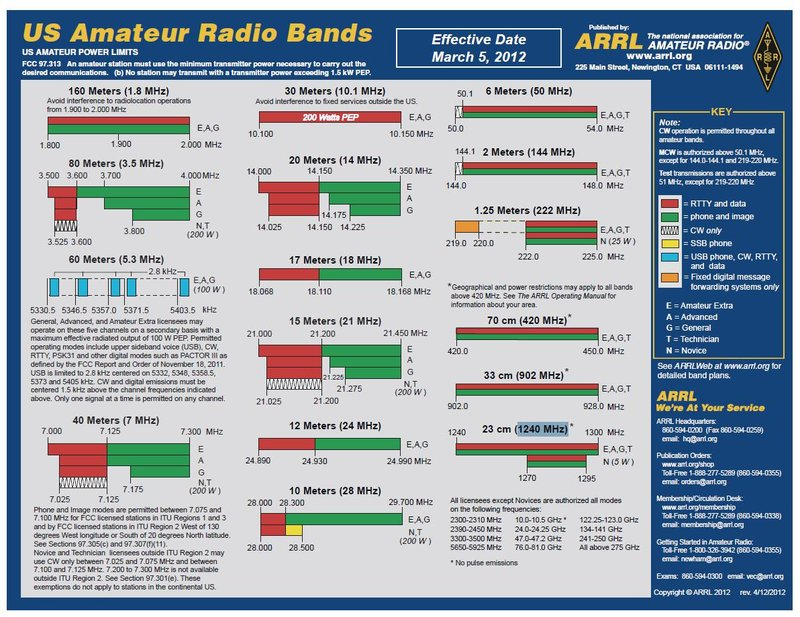 arrl-us-amateur-radio-bands-5-5-2012-800.jpg