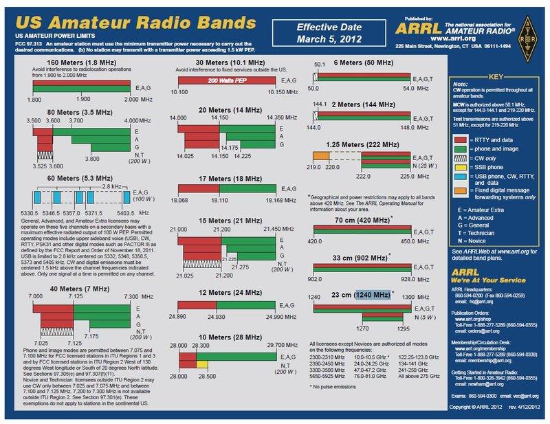 Ham radio frequencies
